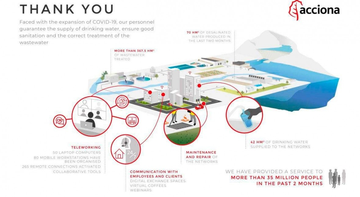 Thanks to great team ACCIONA has guaranteed drinking water supply & sanitation against COVID-19