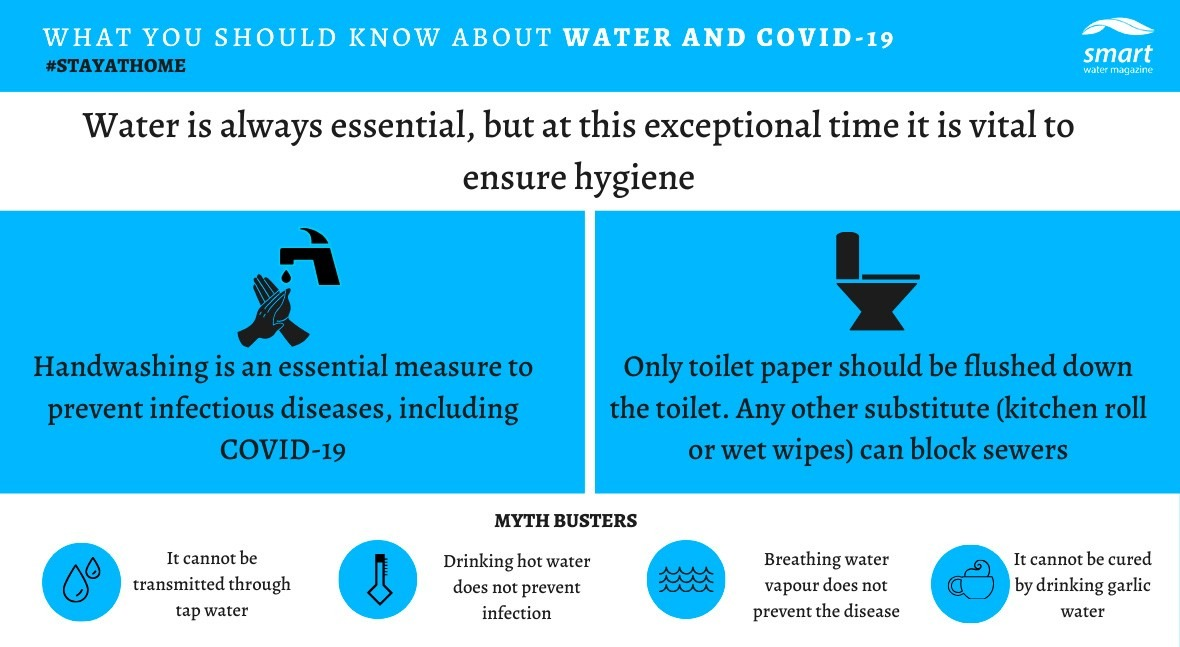 What you should know about water and COVID-19