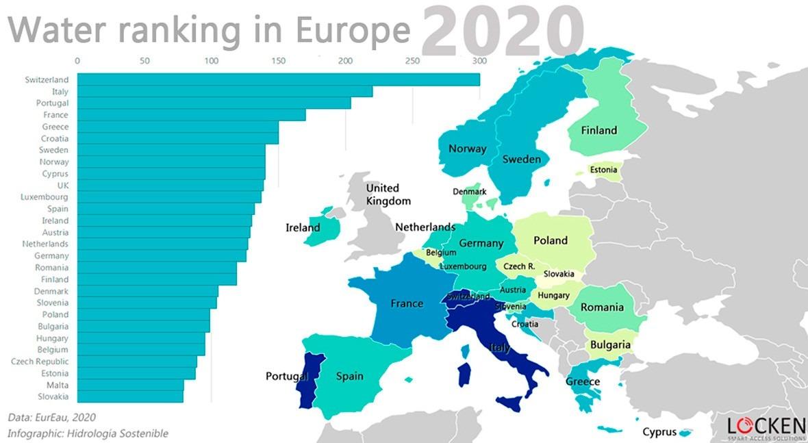 Water ranking in Europe 2020