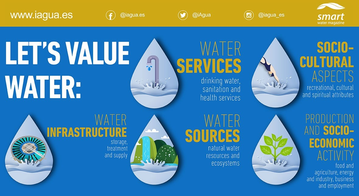 World Water Day 2021 infographic