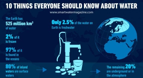 10 things you should know about water