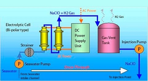 To shift from Electro-chlorination Unit to chlorine dioxide