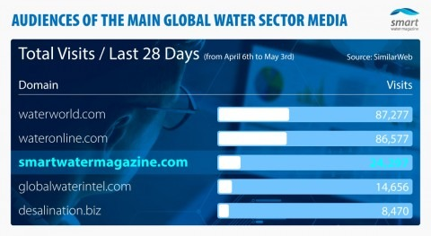 Smart Water Magazine beats Global Water Intelligence in April according to SimilarWeb
