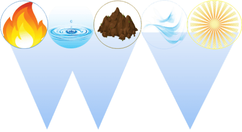 Ayurvedic rejuvenation of water