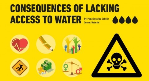 What are the consequences of lacking access to water?