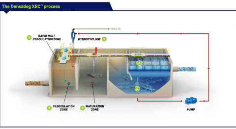 Suez will reduce phosphorus levels in sensitive lake by 90%, Denmark