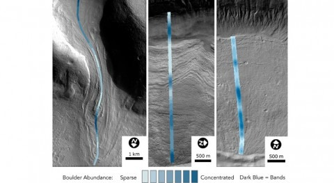 Martian glaciers reveal many ice ages