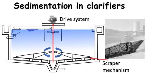 Clarifier basics: How do clarifiers work I Clarifier design