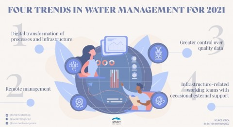 What are the main trends in water management in 2021?