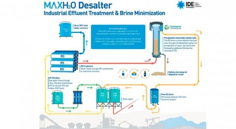 IDE Water Technologies Secures MAXH2O Desalter Demo Installation for Enel Generación Chile S..