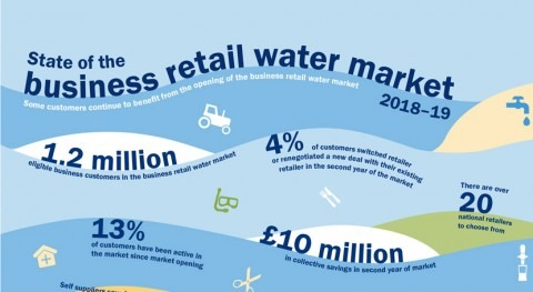 Ofwat reviews the second year of the business retail market