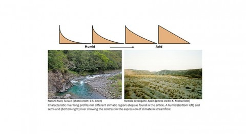 Research identifies climate signature in rivers globally