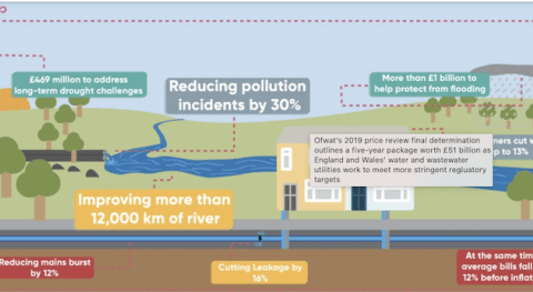 UK utilities cut out the middleman for improved pollution performance