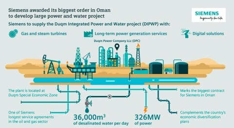 Siemens awarded its biggest order in Oman to develop large power and water project