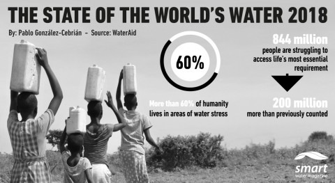 This was the state of the world's water in 2018