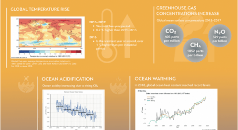 Global climate in 2015-2019: Climate change accelerates