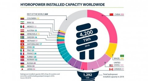 IHA releases 2019 Hydropower Status Report charting growth in renewable hydro