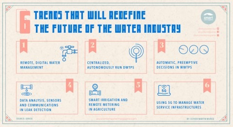 What are the trends that will redefine the future of the water sector?
