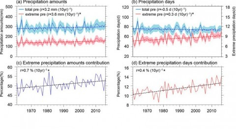 Extreme precipitation events increase significantly in Northwest China