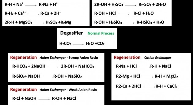 Production of high quality Demineralized