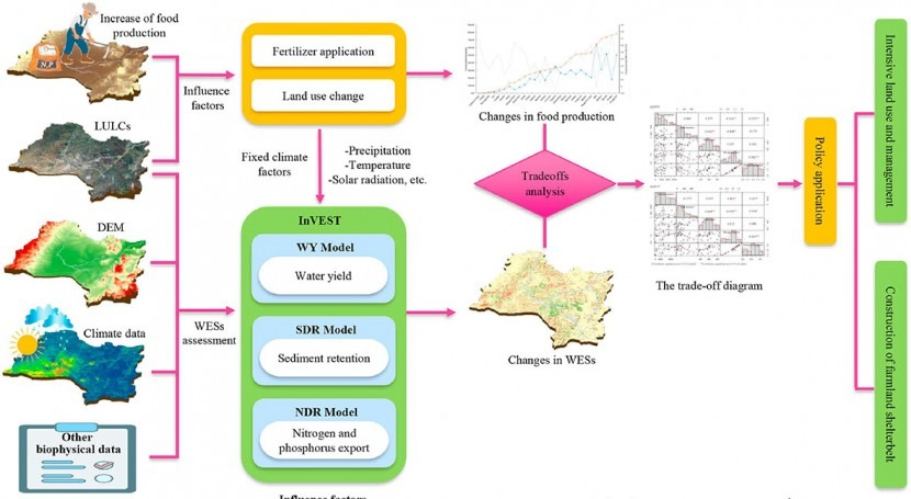 Food production-driven land use leads to changes in water-related ecosystem services