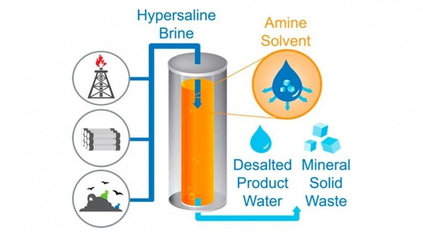 Unorthodox desalination method could transform global water management