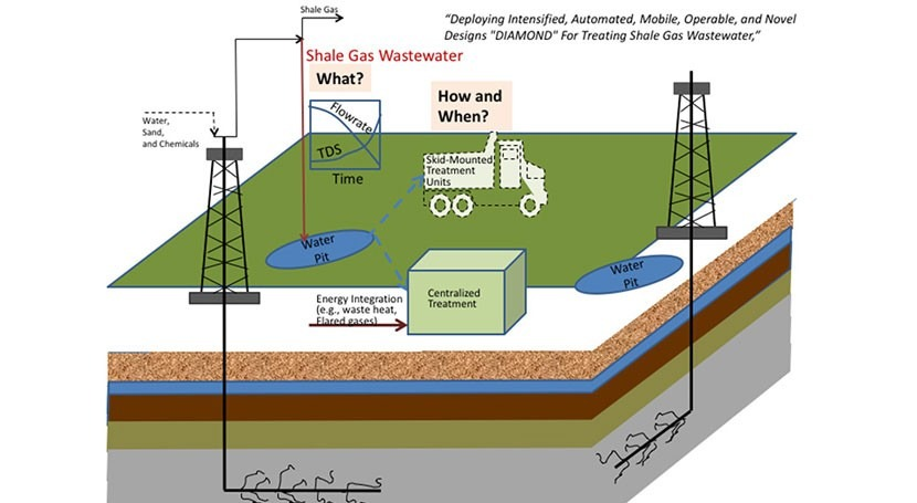 Enhancing sustainability of fracking via innovations in wastewater management
