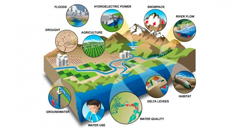 Hydrologic simulation models that inform policy decisions are difficult to interpret correctly