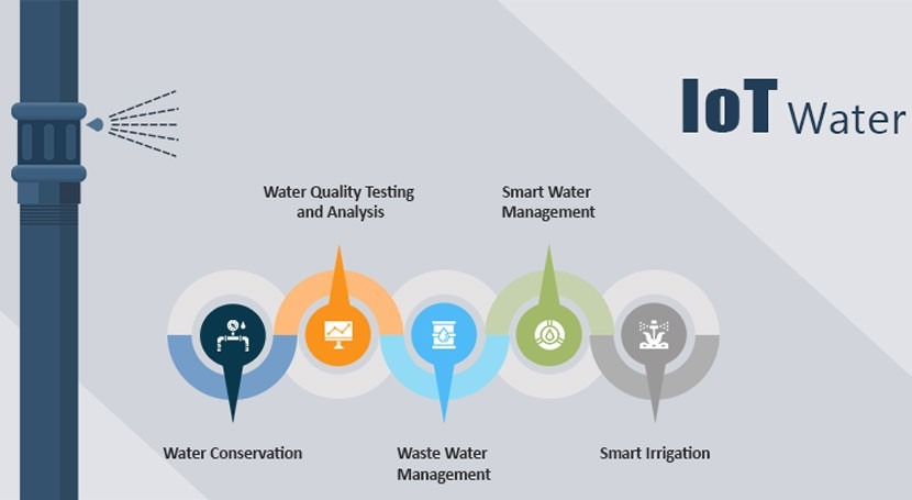 How can IoT help in Water Management System?