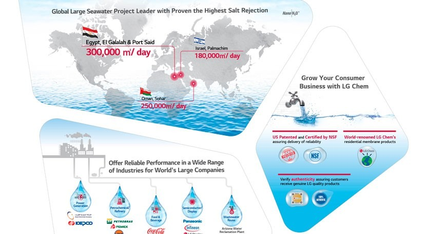 LG Chem to supply RO membranes to Egypt's largest seawater desalination plant