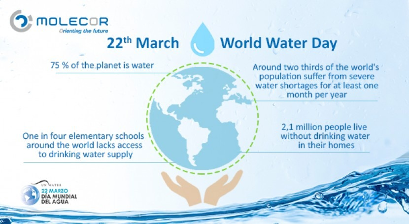 22th of March, World Water Day