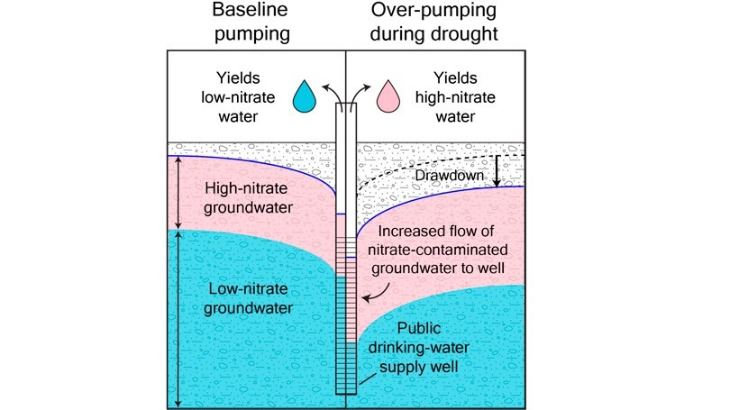 Increased pumping in California's Central Valley during drought worsens groundwater quality
