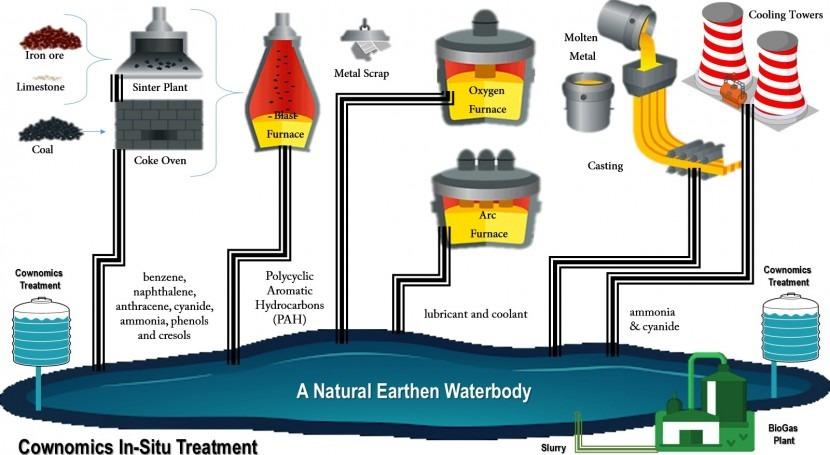 Zero liquid discharge for steel industry