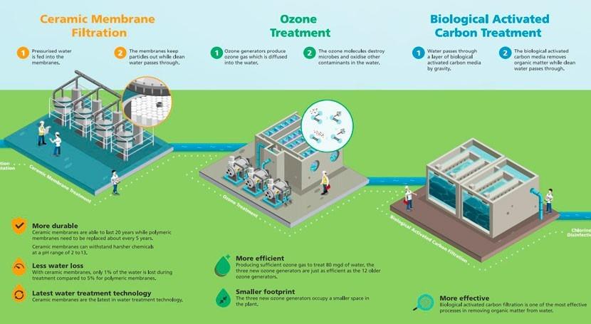 PUB opens world's largest ceramic membrane water treatment plant