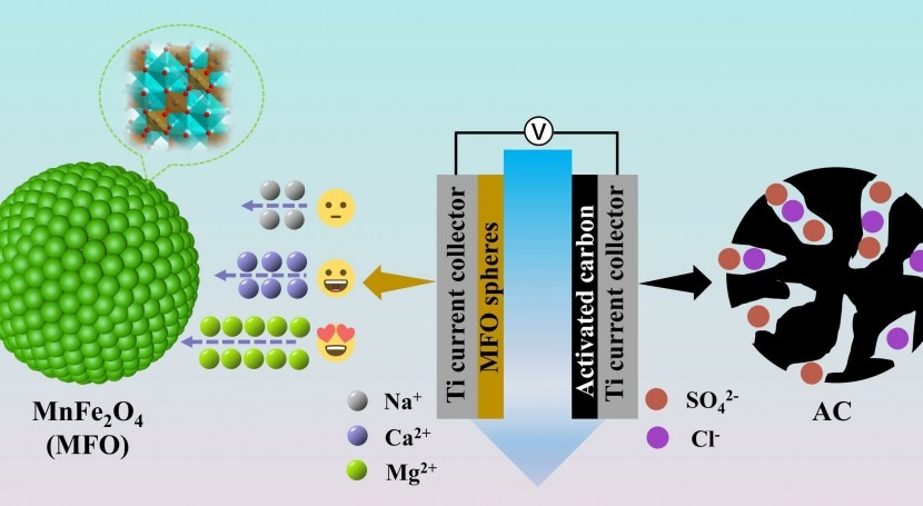 Researchers develop high-selective pseudocapacitive electrode for water softening
