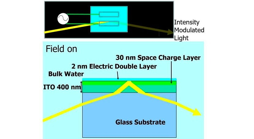 New water-based optical device revolutionizes the field of optics research