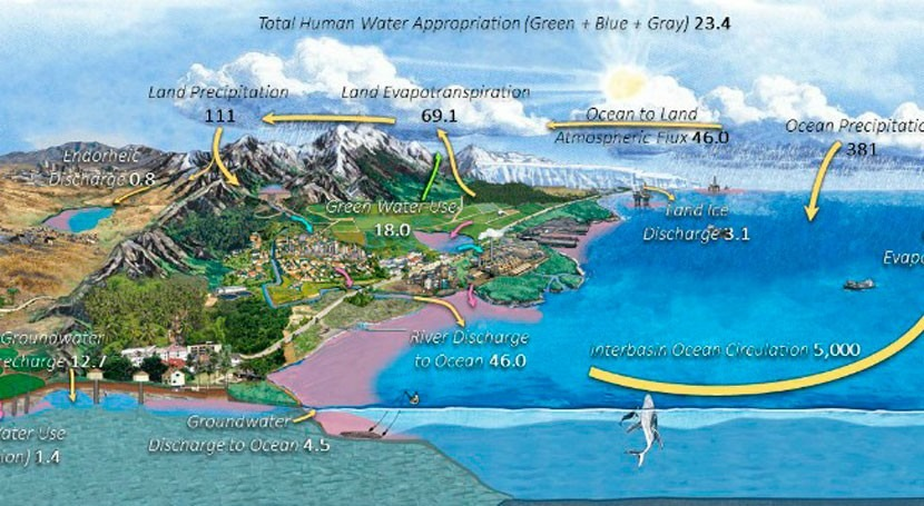 Our water cycle diagrams give false sense of water security