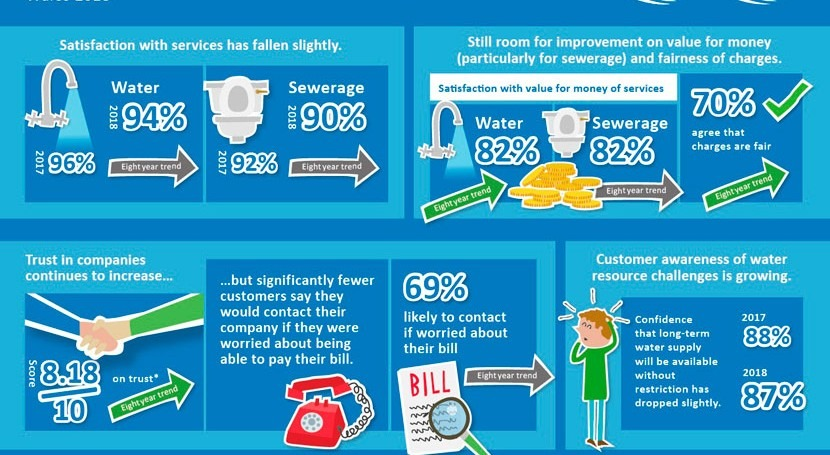 Customer satisfaction remains high for water companies in Wales