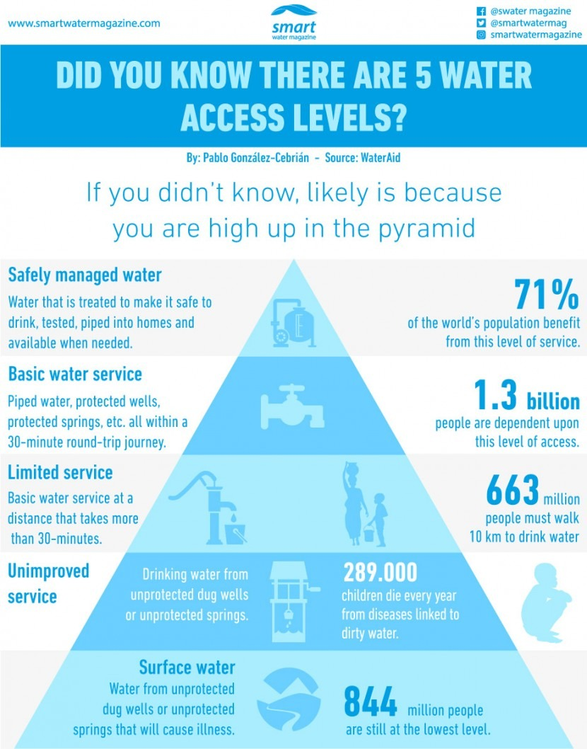 Did you know there are 5 water access levels?