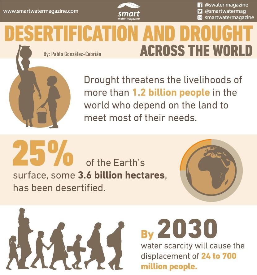 The million-dollar figures of desertification and drought in the world