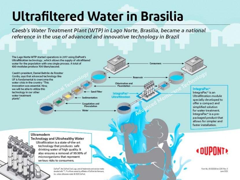 Ultrafiltered water in Brasilia