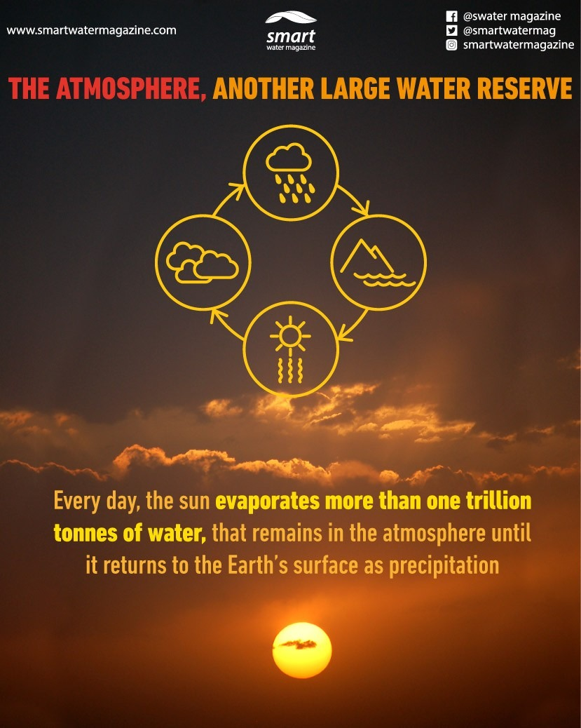 The atmosphere, another large reservoir of water