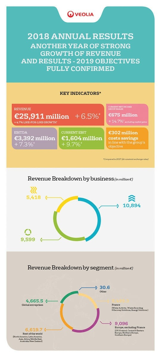 Veolia in 2018: strong growth in terms of revenue and results