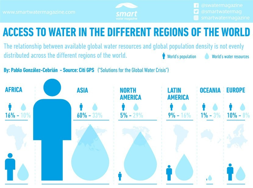 What is access to water like in different regions of the world?