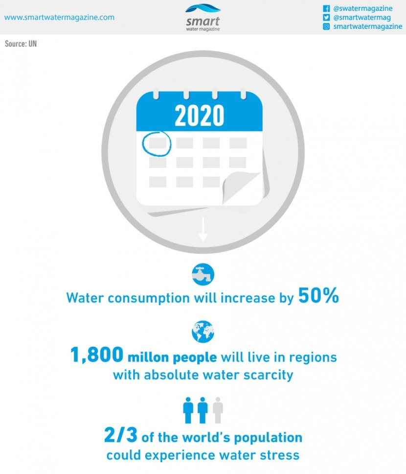 Water in the year 2020