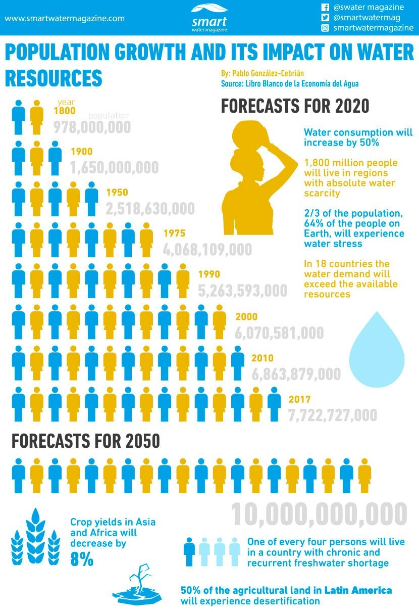 How does population growth affect water resources?
