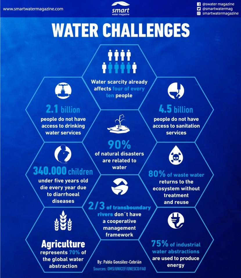 What are today's water challenges?