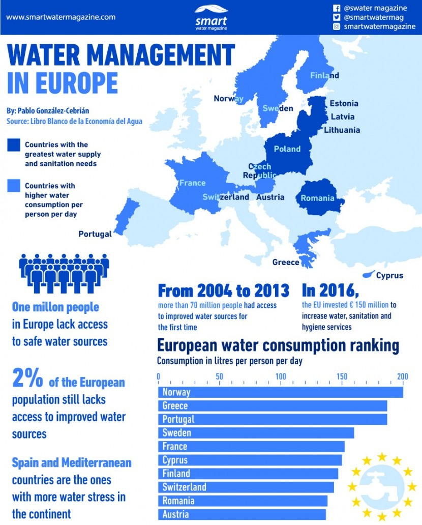 Water management in Europe