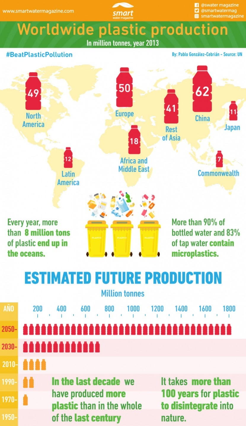 World plastic production: present and future figures